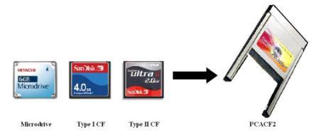 TYPE II OR TYPE 1 Compact Flash  PCMCIA Adapter COMPACT FLASH