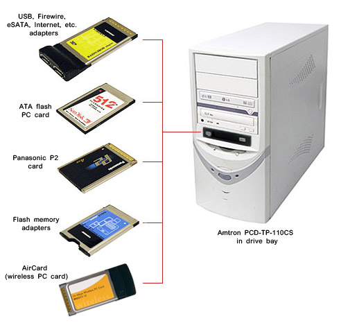 Pcmcia To Pci Interface Card Driver